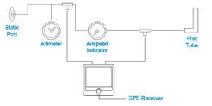 AvMap - nawigatory lotnicze